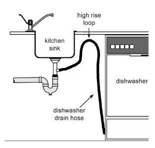 Preventing a Cross Connection in the Dishwasher Drain
