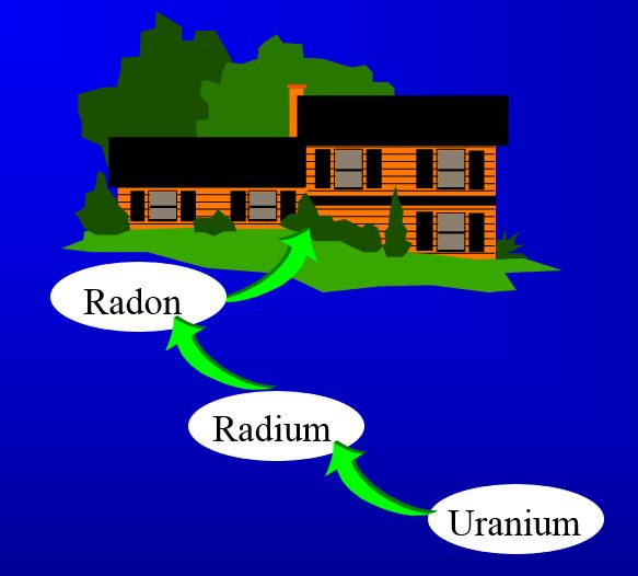 6 Reasons to Test Your Home for Radon